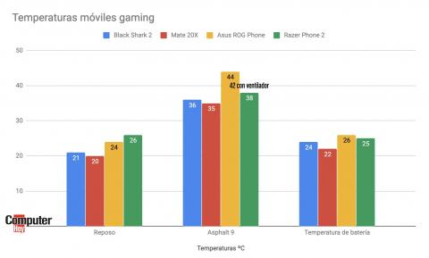 Temperaturas móviles gaming Andorid 2019